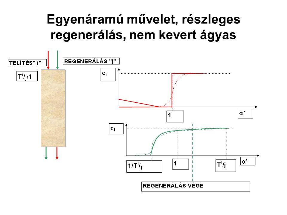 Egyenáramú művelet, részleges regenerálás, nem kevert ágyas