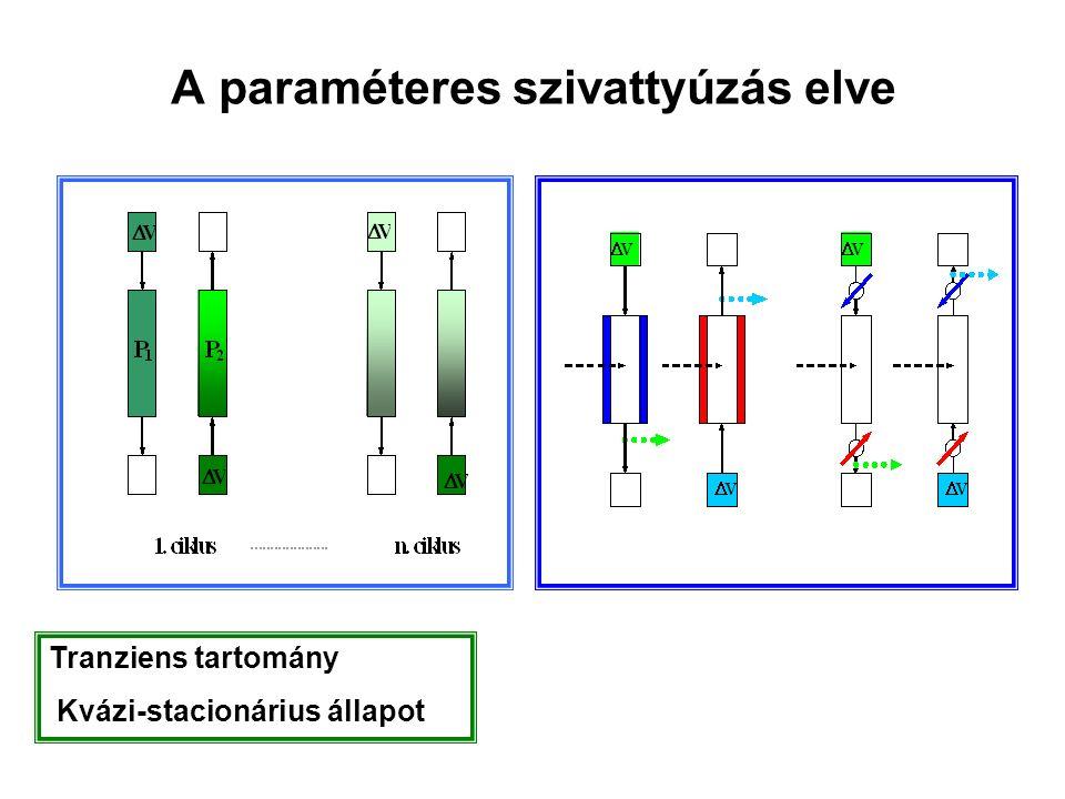 A paraméteres szivattyúzás elve Tranziens tartomány Kvázi-stacionárius állapot