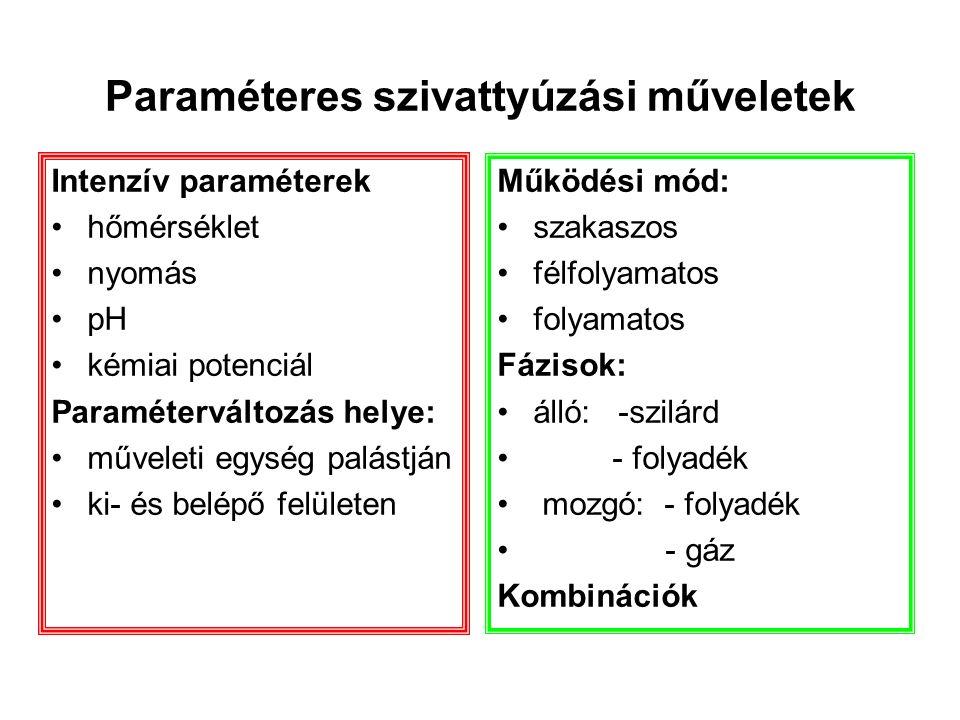 Paraméteres szivattyúzási műveletek Intenzív paraméterek hőmérséklet nyomás pH kémiai potenciál Paraméterváltozás helye: műveleti egység palástján ki- és belépő felületen Működési mód: szakaszos félfolyamatos folyamatos Fázisok: álló: -szilárd - folyadék mozgó: - folyadék - gáz Kombinációk