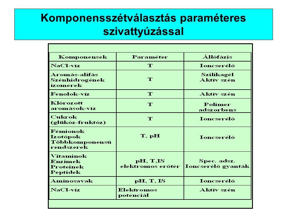 Komponensszétválasztás paraméteres szivattyúzással