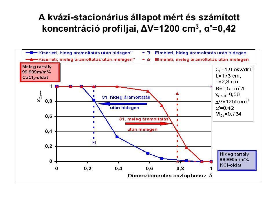 A kvázi-stacionárius állapot mért és számított koncentráció profiljai, ΔV=1200 cm 3, α =0,42