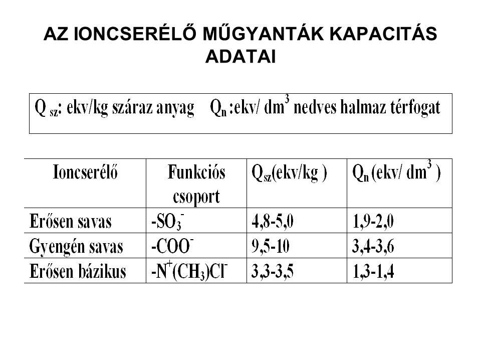 AZ IONCSERÉLŐ MŰGYANTÁK KAPACITÁS ADATAI