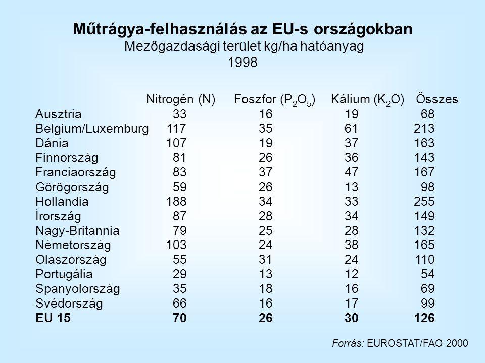 Műtrágya-felhasználás az EU-s országokban Mezőgazdasági terület kg/ha hatóanyag 1998 Nitrogén (N) Foszfor (P 2 O 5 ) Kálium (K 2 O) Összes Ausztria33161968 Belgium/Luxemburg1173561213 Dánia1071937163 Finnország812636143 Franciaország833747167 Görögország59261398 Hollandia1883433255 Írország872834149 Nagy-Britannia792528132 Németország1032438165 Olaszország553124110 Portugália29131254 Spanyolország35181669 Svédország66161799 EU 15702630126 Forrás: EUROSTAT/FAO 2000