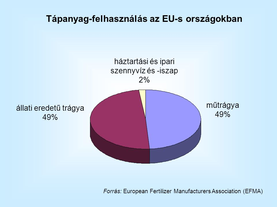 Forrás: European Fertilizer Manufacturers Association (EFMA) háztartási és ipari szennyvíz és -iszap 2% műtrágya 49% állati eredetű trágya 49% Tápanyag-felhasználás az EU-s országokban
