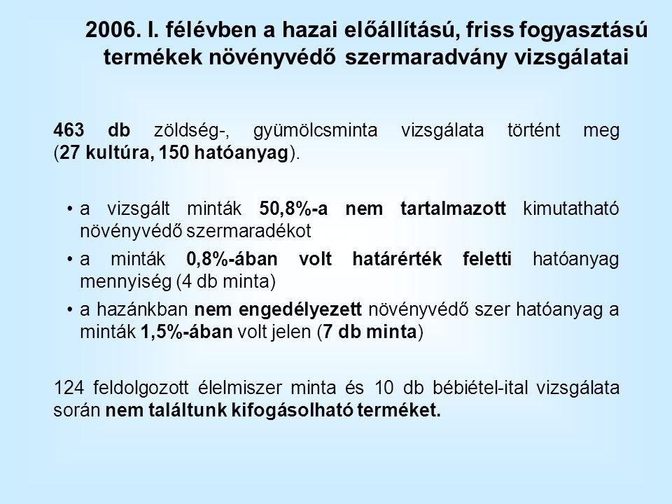 463 db zöldség-, gyümölcsminta vizsgálata történt meg (27 kultúra, 150 hatóanyag).