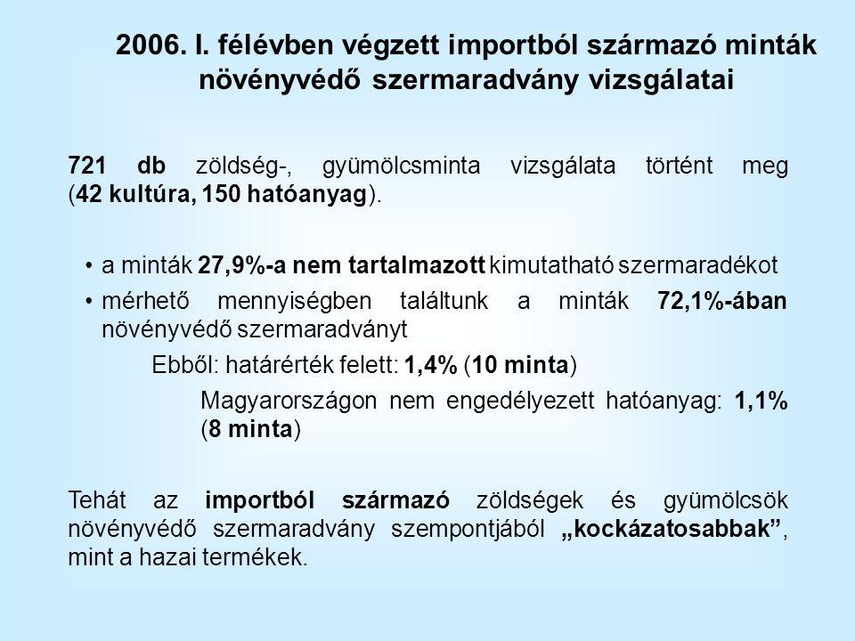721 db zöldség-, gyümölcsminta vizsgálata történt meg (42 kultúra, 150 hatóanyag).