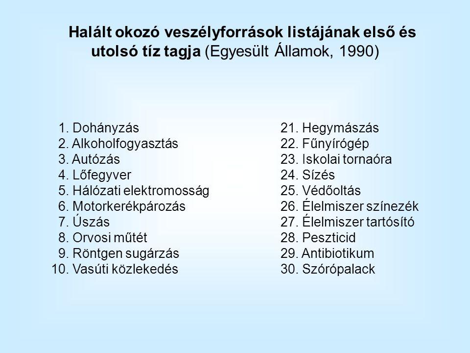 Halált okozó veszélyforrások listájának első és utolsó tíz tagja (Egyesült Államok, 1990) 1.
