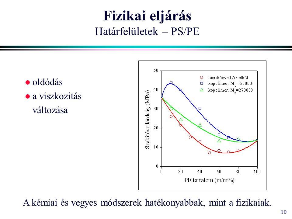 10 Fizikai eljárás Határfelületek – PS/PE oldódás a viszkozitás változása A kémiai és vegyes módszerek hatékonyabbak, mint a fizikaiak.