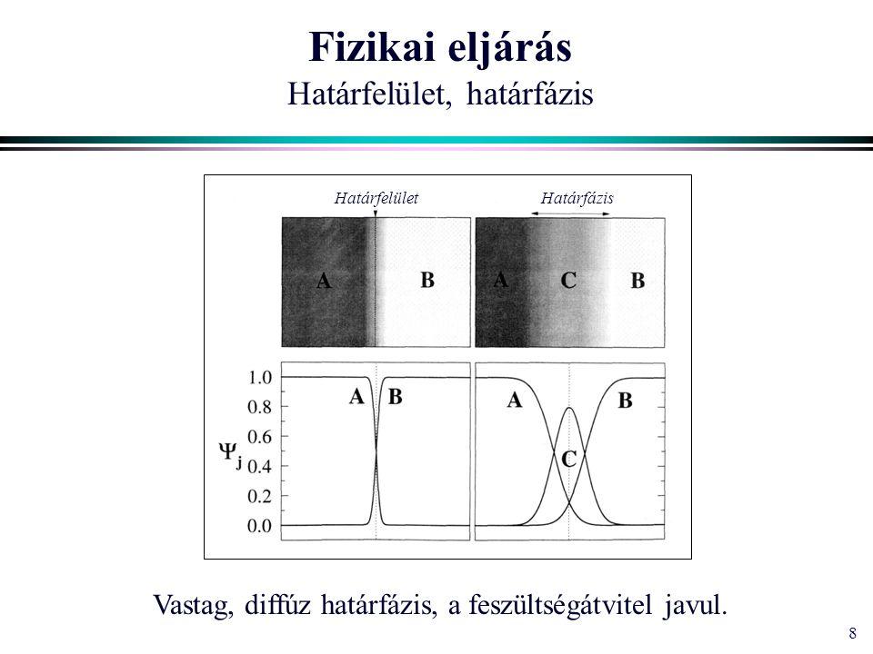 9 Fizikai eljárás Diszpergálás szemcseméret adhézió kis mennyiségek alkalmazása hatékonyság – molekuláris szerkezet kritikus micellakoncentráció (CMC) kritikus mólsúly határérték