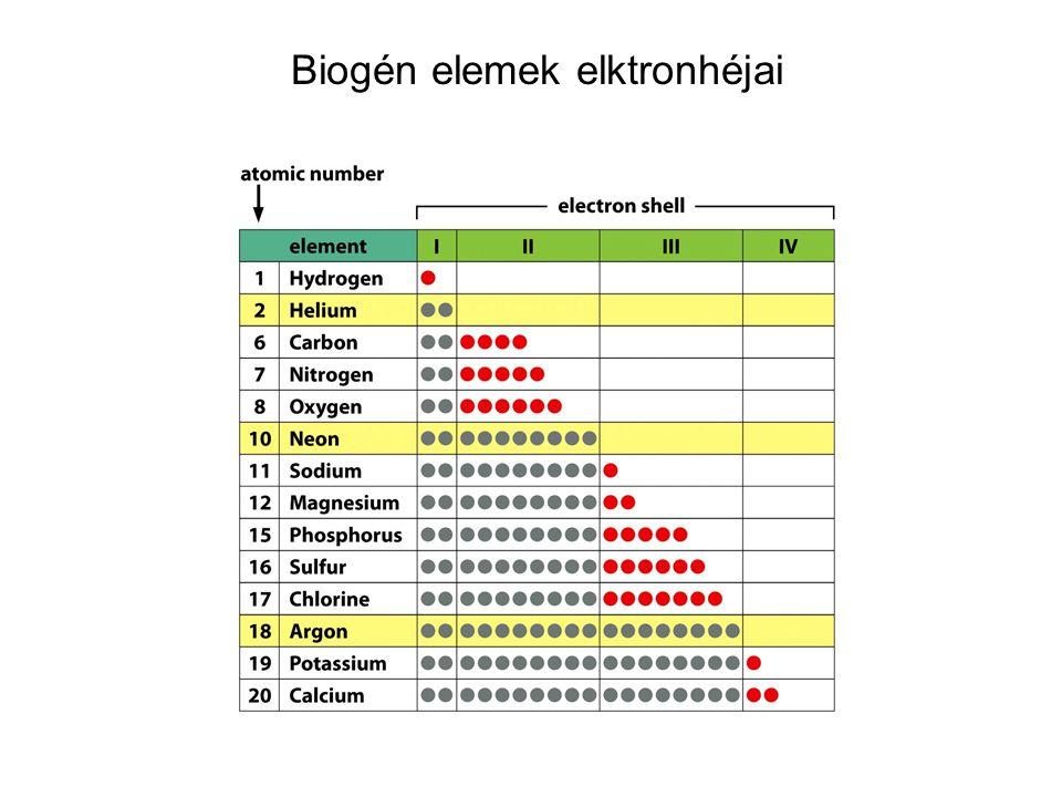 Biogén elemek elktronhéjai