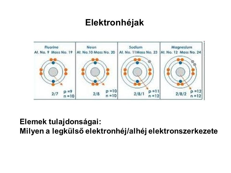 Elektronhéjak Elemek tulajdonságai: Milyen a legkülső elektronhéj/alhéj elektronszerkezete