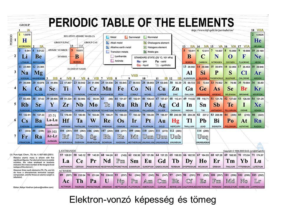 Elektron-vonzó képesség és tömeg