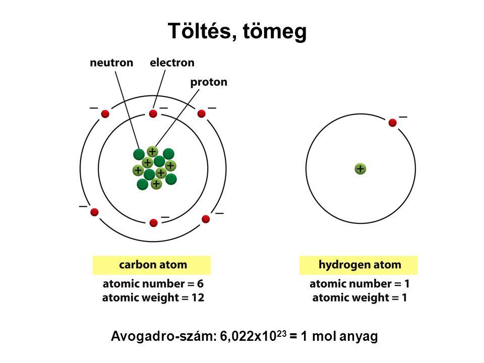 Avogadro-szám: 6,022x10 23 = 1 mol anyag Töltés, tömeg