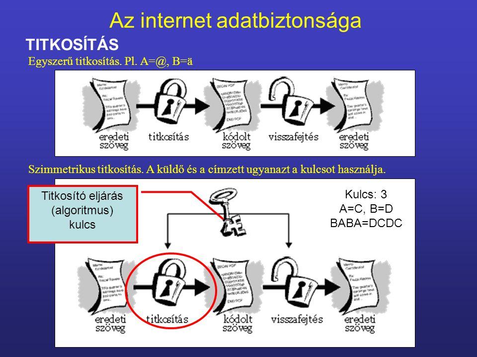 Az internet adatbiztonsága TITKOSÍTÁS Titkosító eljárás (algoritmus) kulcs Egyszerű titkosítás. Pl. A=@, B=ä Szimmetrikus titkosítás. A küldő és a cím