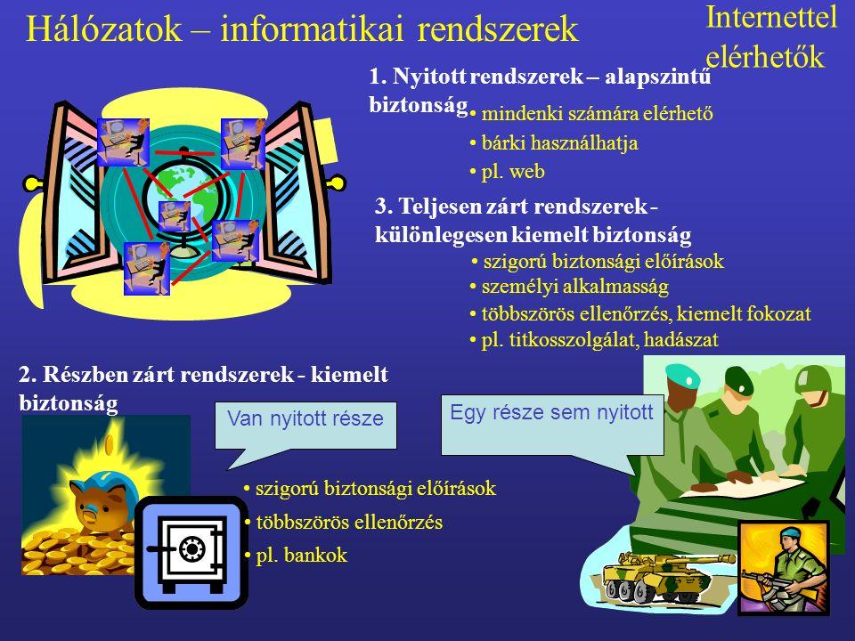 Az internet adatbiztonsága 1.Elektronikus levelezés – e-mail 2.Honlapok lapok - World Wide Web - információk 3.Internetes telefonálás – VoIP 4.Internetes vásárlás, ügyintézés - szolgáltatás 5.Szabadidő eltöltése - közösségi oldalak - netikett Az internet különböző felhasználási területei az internet szolgáltatásai.