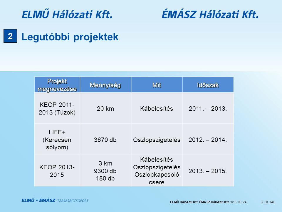 ELMŰ Hálózati Kft, ÉMÁSZ Hálózati Kft 2016. 09. 24.3. OLDAL Legutóbbi projektek 2 Projekt megnevezése MennyiségMitIdőszak KEOP 2011- 2013 (Túzok) 20 k