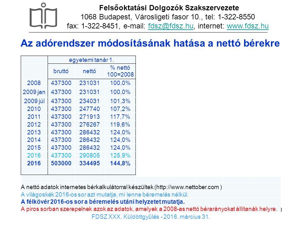 10 x Felsőoktatási Dolgozók Szakszervezete 1068 Budapest, Városligeti fasor 10., tel: 1-322-8550 fax: 1-322-8451, e-mail: fdsz@fdsz.hu, internet: www.