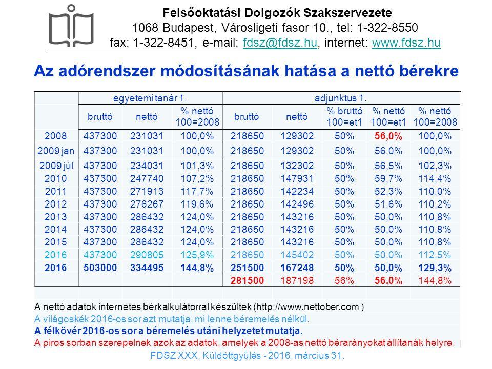 11 x Felsőoktatási Dolgozók Szakszervezete 1068 Budapest, Városligeti fasor 10., tel: 1-322-8550 fax: 1-322-8451, e-mail: fdsz@fdsz.hu, internet: www.