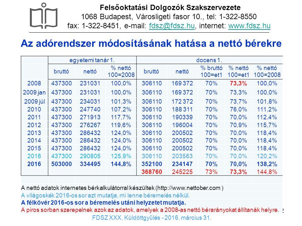 12 x Felsőoktatási Dolgozók Szakszervezete 1068 Budapest, Városligeti fasor 10., tel: 1-322-8550 fax: 1-322-8451, e-mail: fdsz@fdsz.hu, internet: www.