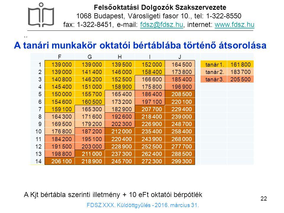 22 x Felsőoktatási Dolgozók Szakszervezete 1068 Budapest, Városligeti fasor 10., tel: 1-322-8550 fax: 1-322-8451, e-mail: fdsz@fdsz.hu, internet: www.