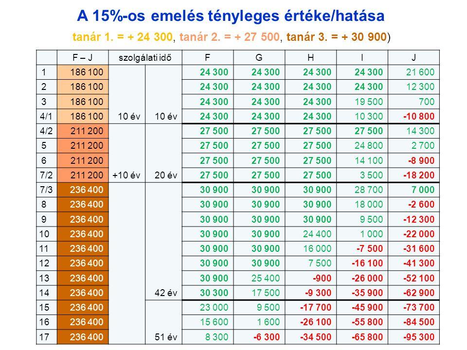24 A 15%-os emelés tényleges értéke/hatása F – Jszolgálati időFGHIJ 1186 10024 300 21 600 2186 10024 300 12 300 3186 10024 300 19 500700 4/1186 10010
