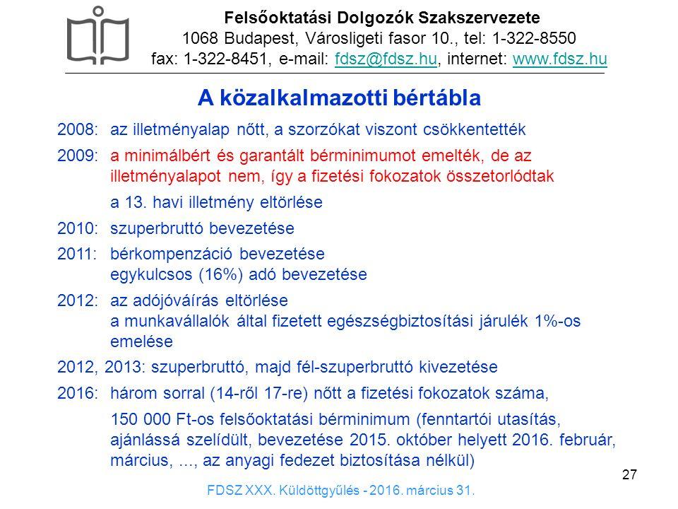 27 x Felsőoktatási Dolgozók Szakszervezete 1068 Budapest, Városligeti fasor 10., tel: 1-322-8550 fax: 1-322-8451, e-mail: fdsz@fdsz.hu, internet: www.