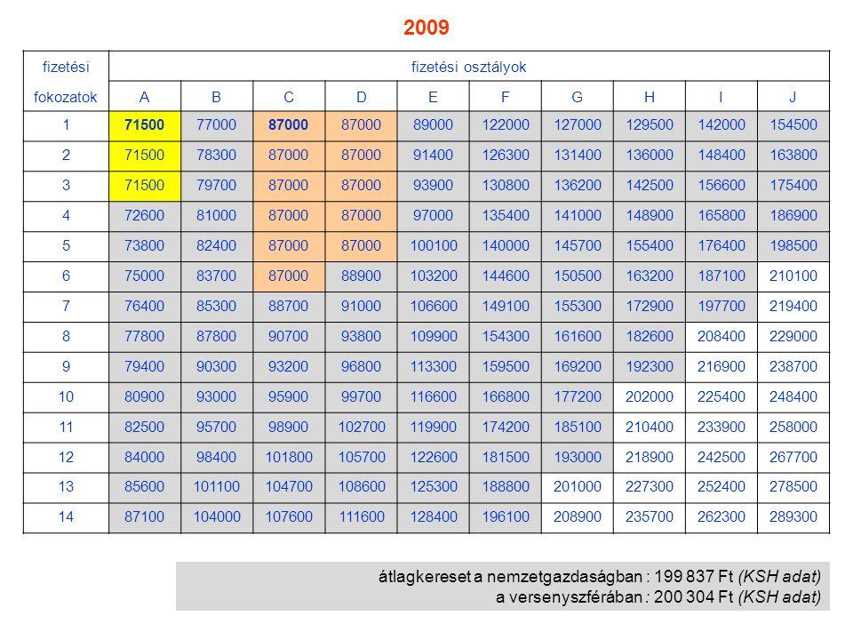 átlagkereset a nemzetgazdaságban : 199 837 Ft (KSH adat) a versenyszférában : 200 304 Ft (KSH adat) fizetésifizetési osztályok fokozatokABCDEFGHIJ 171