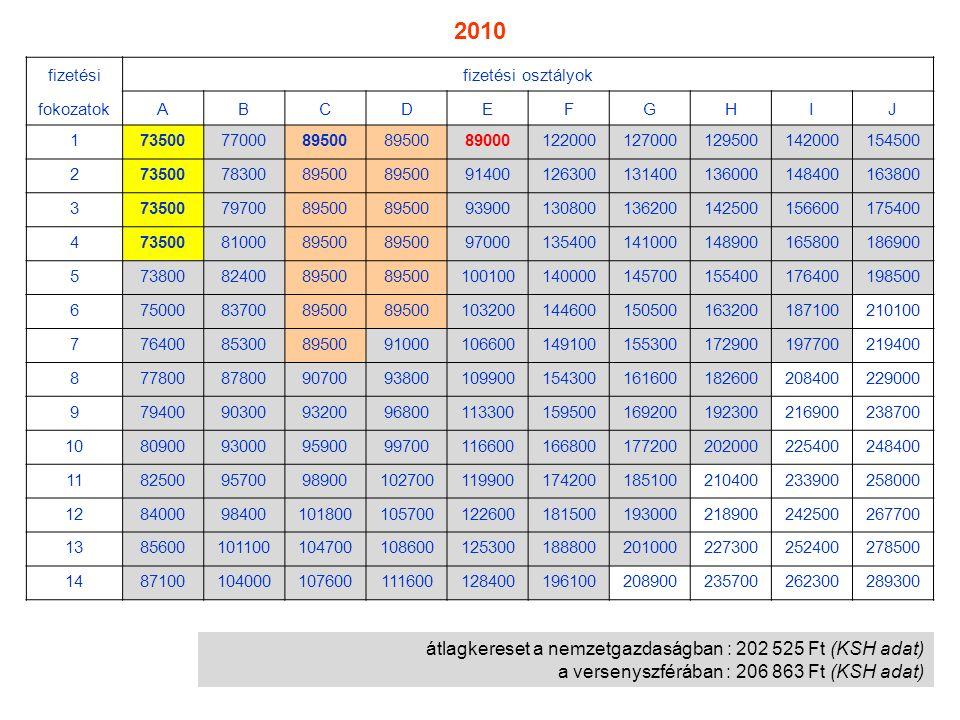 átlagkereset a nemzetgazdaságban : 202 525 Ft (KSH adat) a versenyszférában : 206 863 Ft (KSH adat) fizetésifizetési osztályok fokozatokABCDEFGHIJ 173
