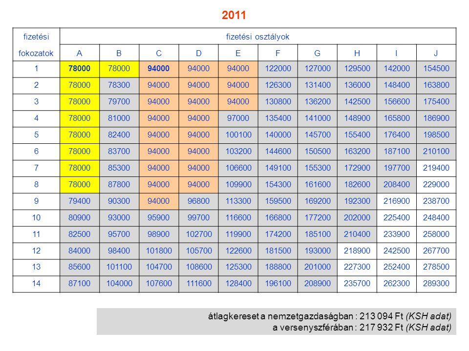 átlagkereset a nemzetgazdaságban : 213 094 Ft (KSH adat) a versenyszférában : 217 932 Ft (KSH adat) fizetésifizetési osztályok fokozatokABCDEFGHIJ 178