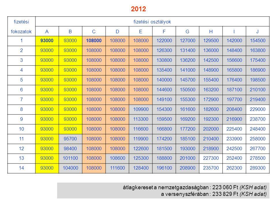 átlagkereset a nemzetgazdaságban : 223 060 Ft (KSH adat) a versenyszférában : 233 829 Ft (KSH adat) fizetésifizetési osztályok fokozatokABCDEFGHIJ 193