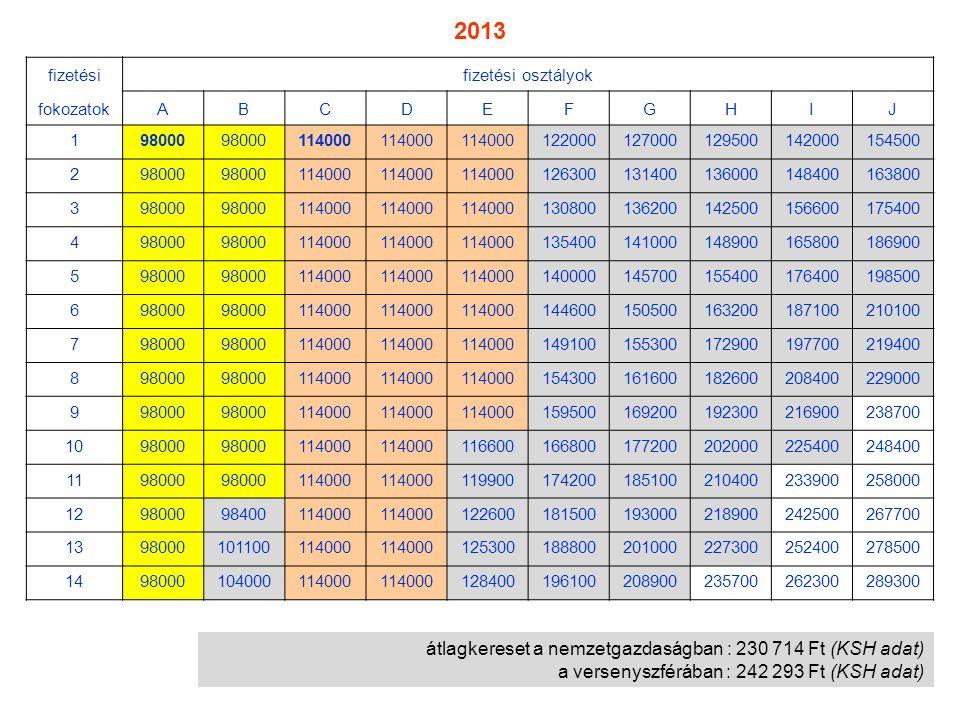 átlagkereset a nemzetgazdaságban : 230 714 Ft (KSH adat) a versenyszférában : 242 293 Ft (KSH adat) fizetésifizetési osztályok fokozatokABCDEFGHIJ 198