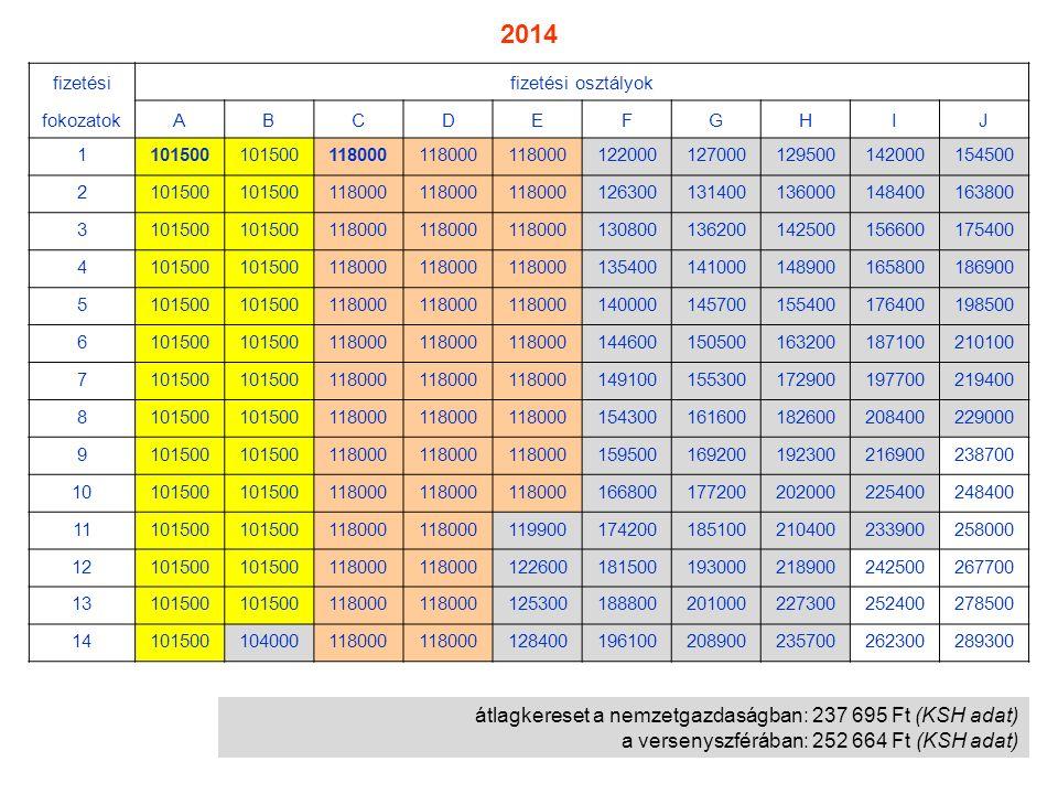 átlagkereset a nemzetgazdaságban: 237 695 Ft (KSH adat) a versenyszférában: 252 664 Ft (KSH adat) fizetésifizetési osztályok fokozatokABCDEFGHIJ 11015