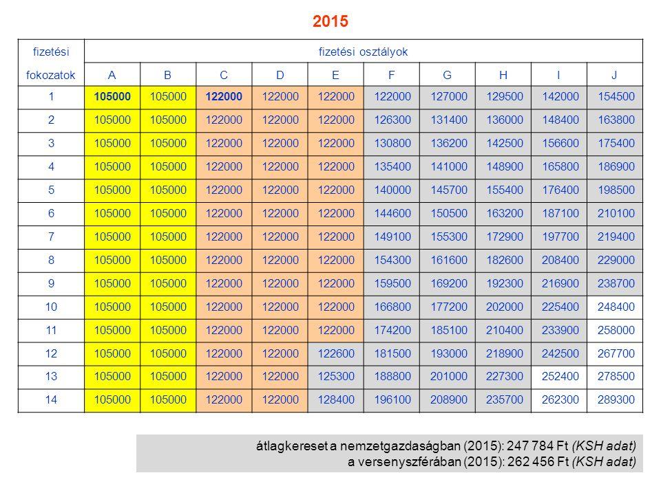 átlagkereset a nemzetgazdaságban (2015): 247 784 Ft (KSH adat) a versenyszférában (2015): 262 456 Ft (KSH adat) fizetésifizetési osztályok fokozatokAB