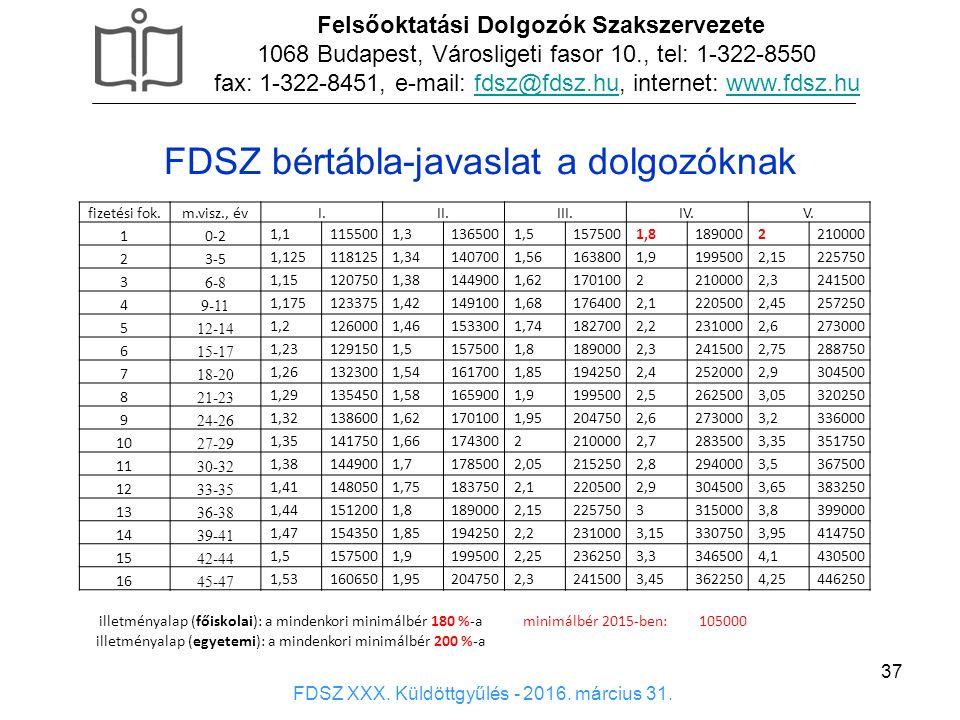 FDSZ bértábla-javaslat a dolgozóknak 37 fizetési fok.m.visz., évI.II.III.IV.V. 10-2 1,11155001,31365001,51575001,81890002210000 23-5 1,1251181251,3414