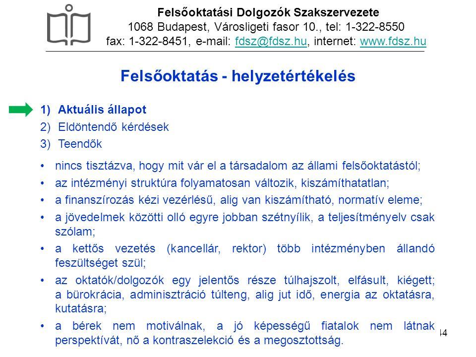 44 1)Aktuális állapot 2)Eldöntendő kérdések 3)Teendők Felsőoktatási Dolgozók Szakszervezete 1068 Budapest, Városligeti fasor 10., tel: 1-322-8550 fax: