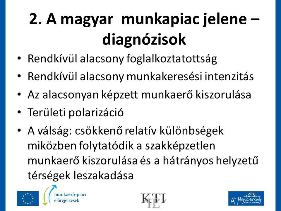 2. A magyar munkapiac jelene – diagnózisok Rendkívül alacsony foglalkoztatottság Rendkívül alacsony munkakeresési intenzitás Az alacsonyan képzett mun