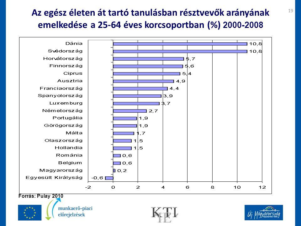 19 Az egész életen át tartó tanulásban résztvevők arányának emelkedése a 25-64 éves korcsoportban (%) 2000-2008 Forrás: Pulay 2010