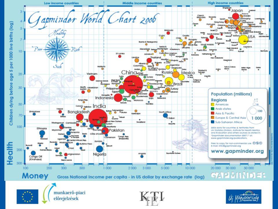 A magyar munkapiac jelene – terápiák Munkahelymegőrzés Munkahelyteremtés Aktív foglalkoztatáspolitikai eszközök Közfoglalkoztatás Átképzés Helyi foglalkoztatás-fejlesztés hátrányos helyzetű térségekben