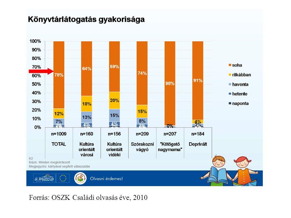 Forrás: OSZK Családi olvasás éve, 2010