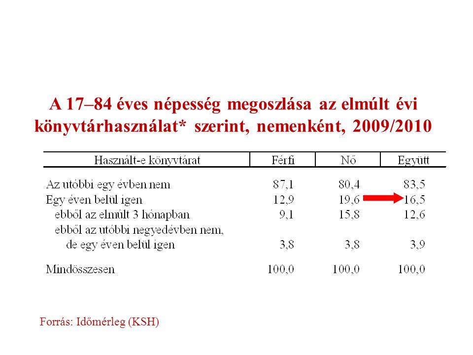 A 17–84 éves népesség megoszlása az elmúlt évi könyvtárhasználat* szerint, nemenként, 2009/2010 Forrás: Időmérleg (KSH)