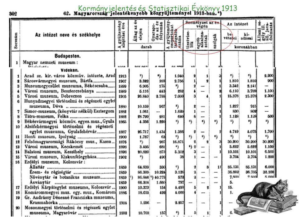 Kormányjelentés és Statisztikai Évkönyv 1913