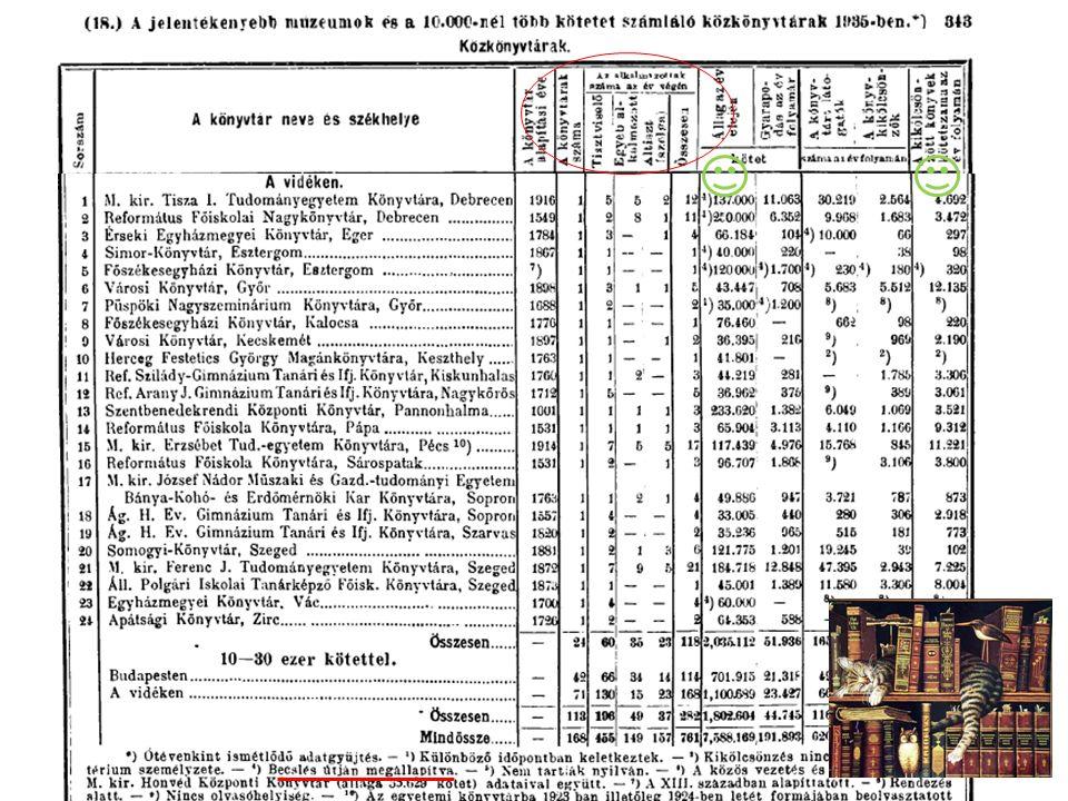 Statisztikai Évkönyv 1935