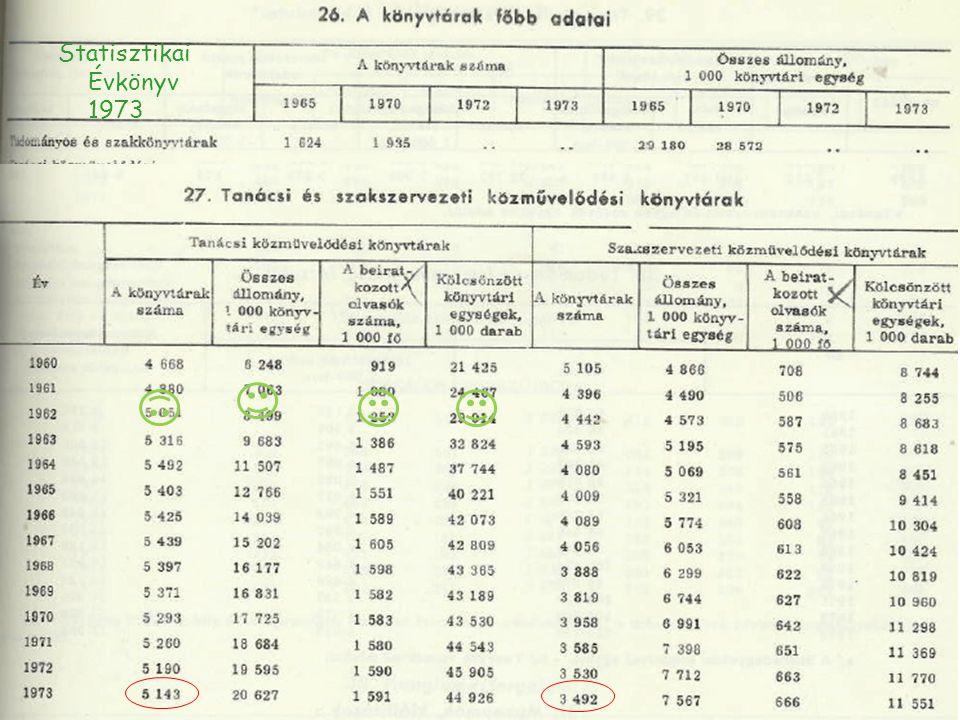 Statisztikai Évkönyv 1973