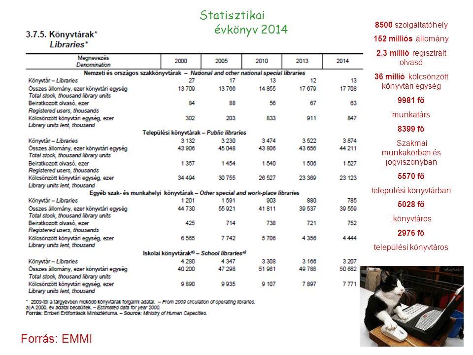 8500 szolgáltatóhely 152 milliós állomány 2,3 millió regisztrált olvasó 36 millió kölcsönzött könyvtári egység 9981 fő munkatárs 8399 fő Szakmai munkakörben és jogviszonyban 5570 fő települési könyvtárban 5028 fő könyvtáros 2976 fő települési könyvtáros Forrás: EMMI Statisztikai évkönyv 2014