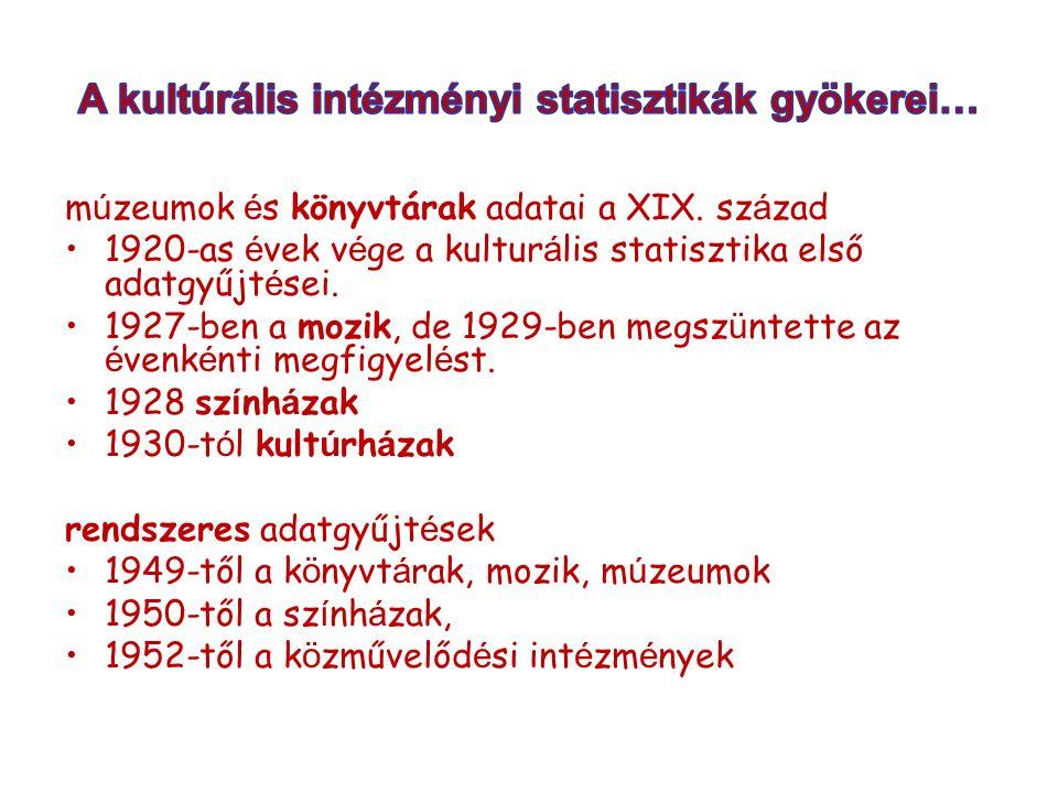 m ú zeumok é s könyvtárak adatai a XIX. sz á zad 1920-as é vek v é ge a kultur á lis statisztika első adatgyűjt é sei. 1927-ben a mozik, de 1929-ben m