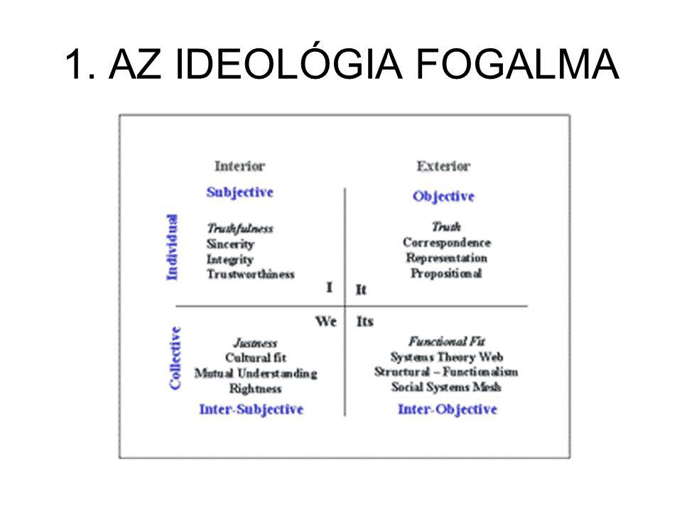 1. AZ IDEOLÓGIA FOGALMA