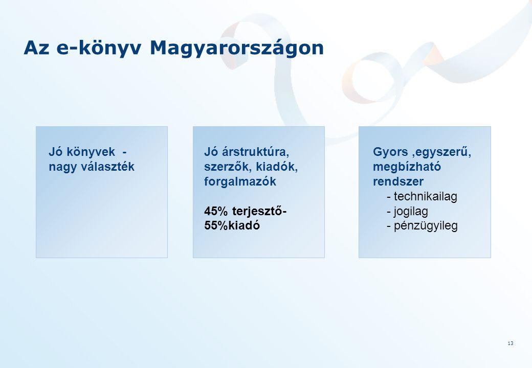 13 Az e-könyv Magyarországon Jó könyvek - nagy választék Jó árstruktúra, szerzők, kiadók, forgalmazók 45% terjesztő- 55%kiadó Gyors,egyszerű, megbízható rendszer - technikailag - jogilag - pénzügyileg