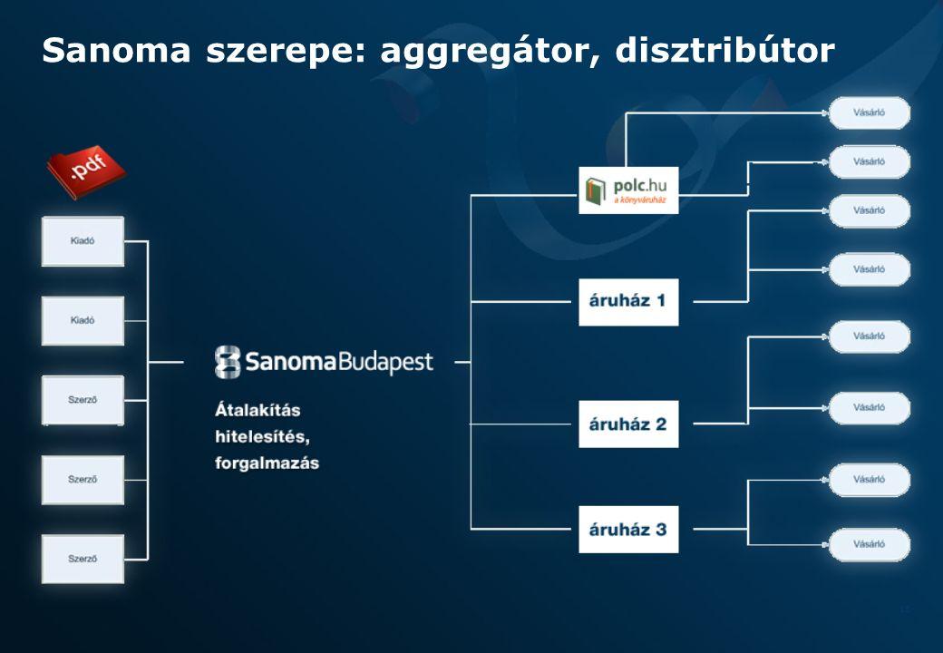 15 Sanoma szerepe: aggregátor, disztribútor