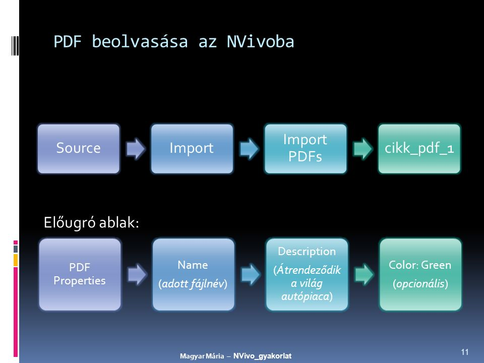 PDF beolvasása az NVivoba Előugró ablak: 11 SourceImport Import PDFs cikk_pdf_1 PDF Properties Name (adott fájlnév) Description (Átrendeződik a világ autópiaca) Color: Green (opcionális) Magyar Mária – NVivo_gyakorlat