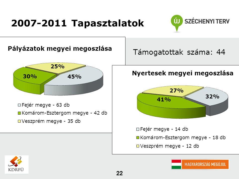 22 2007-2011 Tapasztalatok Támogatottak száma: 44